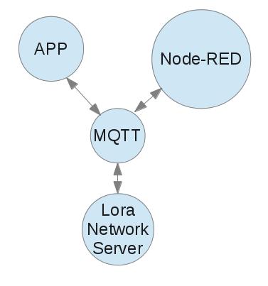 LNS Diagram