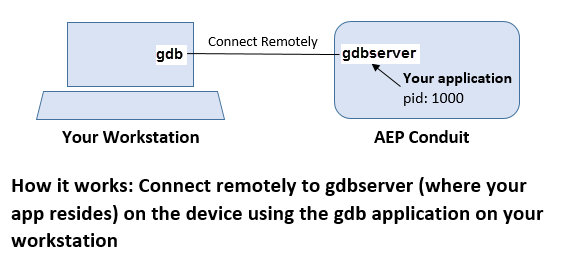 How-gdb-and-gdbserver-works-to-help-debug-CC++-apps