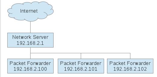 LoRaWAN-Network
